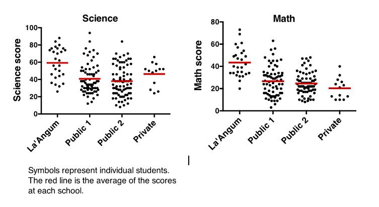 assessment-scores
